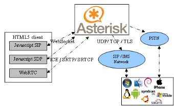 architecture_asterisk